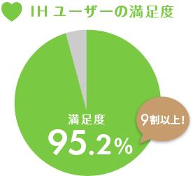 IHユーザーの満足度95%